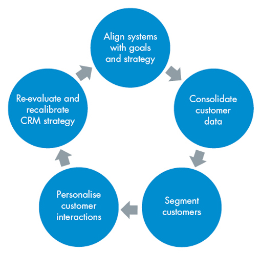 what is customer relation management