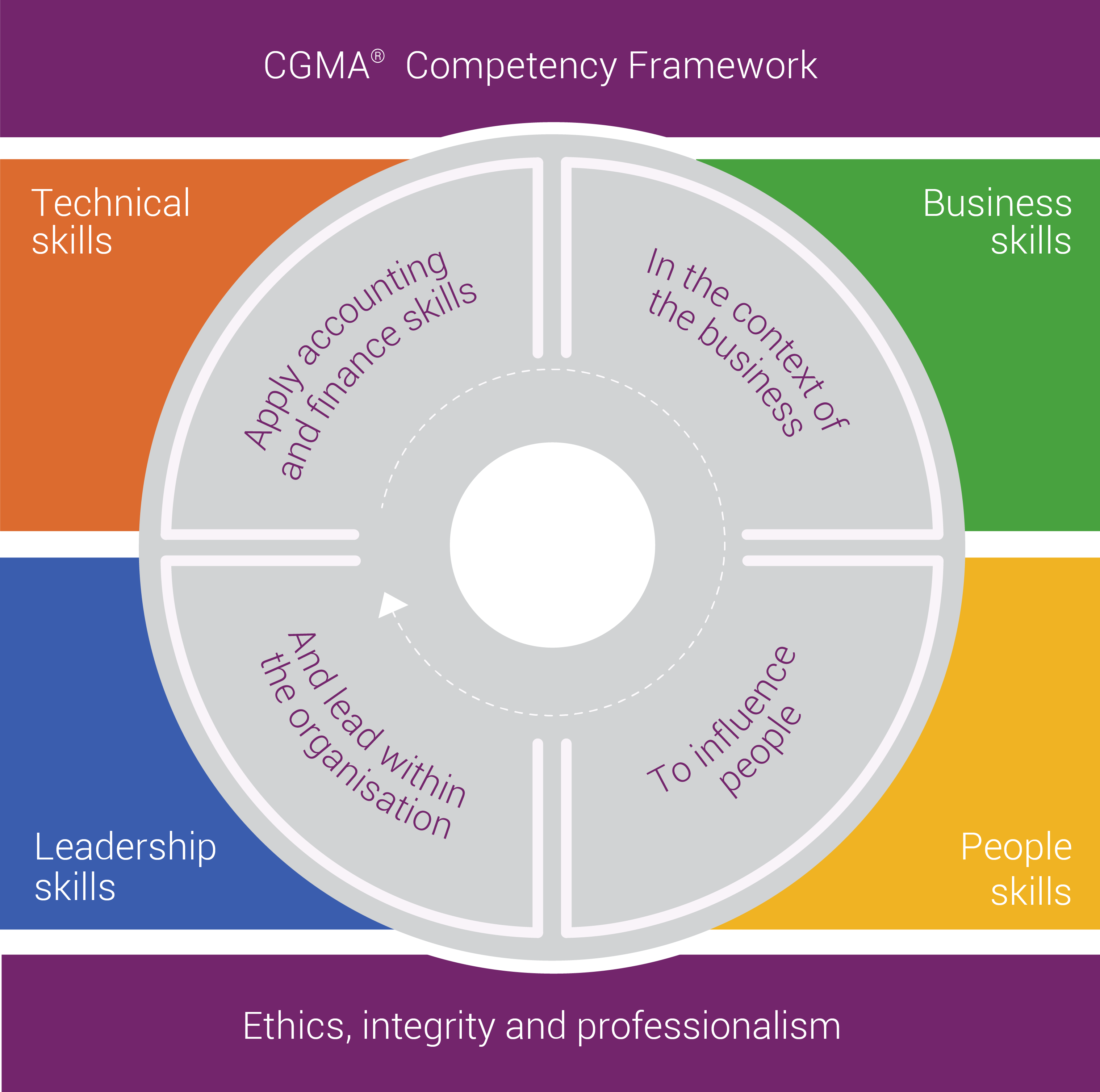behavioural foundations of dynamic capabilities framework Irish ournal of anageent  the dynamic capabilities framework is limited in its  focused on the behavioural inputs of organisational innovation as a means to.